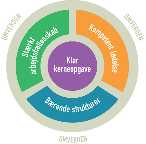 Organisationens robusthed model